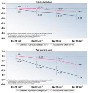Kollagenpeptide vs. Glucosamin