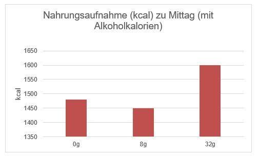 Unter Alkohol isst man gerne mehr
