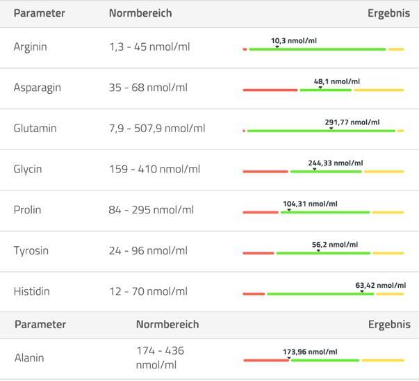 Aminogramm Aminosäuren Ergebnisse 2