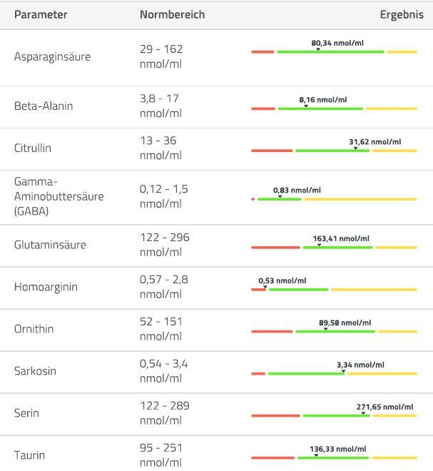 Aminogramm Aminosäuren Ergebnisse 3
