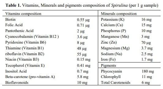 Nährstoffe in Spirulina