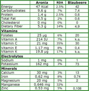 Nährstoffe der Aronia
