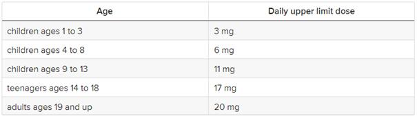 Dosierung Bor