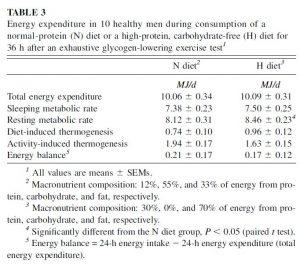 Ruhestoffwechsel unter High-Protein erhöht