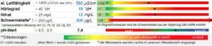 Analyse Stagnationswasser Walu