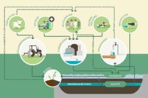 Weg Antibiotika Umwelt Wasser