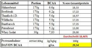 Darstellung_BCAA_Anteil_Ernährung