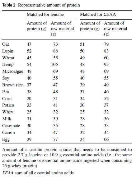 Notwendige Menge Aminosäuren für Muskelproteinsynthese