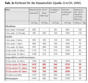 Referenzwerte zur Aufnahme von Flüssigkeit