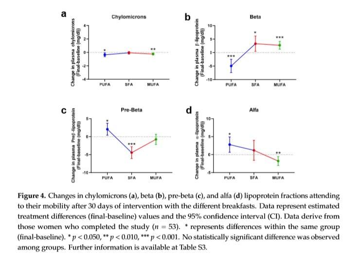 Fett verändert Blutfett auf unterschiedliche Arten