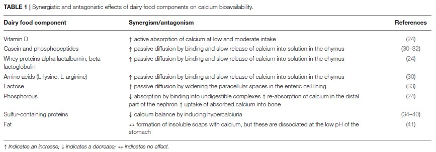 Kalzium in Milch