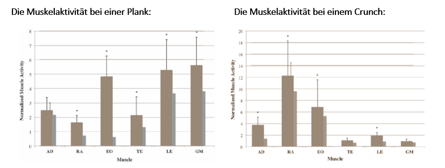 Muskelaktivität Plank vs. Crunch