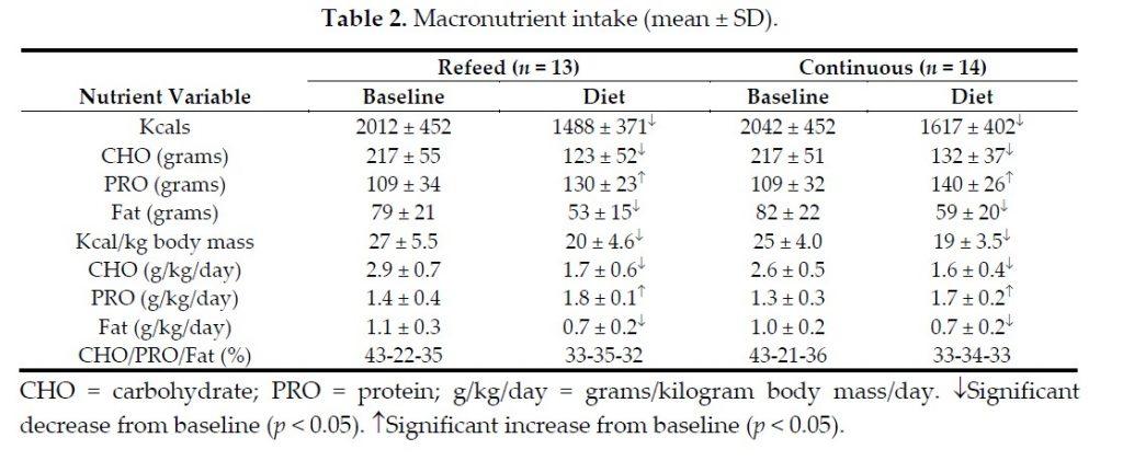 Kaloriendefizit für Reduktionsdiäten