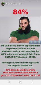 87% aller Veganer kehren zurück